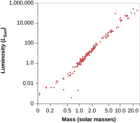 """Plot of the Mass-Luminosity Relation. In this graph the vertical axis is labeled """"Luminosity (LSun)"""". It is a logarithmic scale, ranging from 0 to 1,000,000. The horizontal axis is labeled """"Mass (solar masses)"""". It is a non-logarithmic scale ranging from zero to 20. About 100 stars are plotted on the graph, with nearly all lying on a straight line running from the lower left corner to the upper right corner. A few points lie below the lower left part of the main line and are white dwarf stars."""