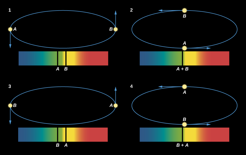 """Motions of Two Stars Orbiting Each Other and What the Spectrum Shows. This figure has four binary star spectra, each with blue wavelengths on the left and red wavelengths on the right. Above each spectrum is a diagram showing the orbit of the two binary stars. Spectrum 1 has two spectral lines, one from each star. The lines for star B is roughly in the center of the spectrum, and the line for star A is a little to the left. The orbit shows the stars at opposite sides horizontally, with an arrow pointing down from star A and an arrow pointing up from star B, indicating that the stars are moving horizontally to our line of sight. In spectrum 2, both lines merge into one and the line is labeled """"A + B"""". The orbit shows the stars at opposite sides horizontally, with an arrow pointing right from star A and an arrow pointing left from star B, indicating that the stars are moving perpendicularly to our line of sight. In spectrum 3 the line for star B is near the center and that of star A is on the right. The orbit shows the stars at opposite sides horizontally, with an arrow pointing up from star A and an arrow pointing down from star B, indicating that the stars are moving horizontally to our line of sight. Finally, in spectrum 4, the lines have again merged near the center and the line is labeled """"B + A"""". The orbit shows the stars at opposite sides horizontally, with an arrow pointing left from star A and an arrow pointing right from star B, indicating that the stars are moving perpendicularly to our line of sight."""