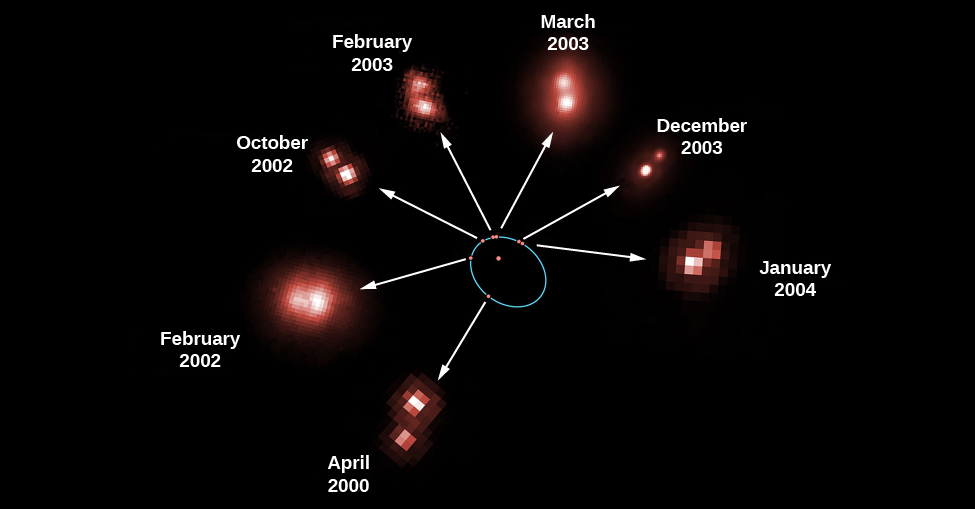 """Revolution of a Binary Star. This figure shows seven observations of the mutual revolution of two stars, one a brown dwarf and one an ultra-cool L dwarf. At center one of the stars is drawn as a red dot surrounded by a blue ellipse. The positions of the companion star at seven different dates are shown as red dots along the blue ellipse. A white arrow points from each red dot on the ellipse to an actual image of the system. Moving clockwise from lower left around the ellipse the observation dates for the individual images are, """"April 2000"""", """"February 2002"""", """"October 2002"""", """"February 2003"""", """"March 2003"""", """"December 2003"""" and """"January 2004""""."""