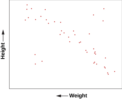 "Graph of Height Versus Weight. The vertical axis is labeled ""Height"" in arbitrary units. The horizontal axis is labeled ""Weight"" in arbitrary units. A plot of dots shows a general trend of weight increasing as height increases, with a few outliers above and below."