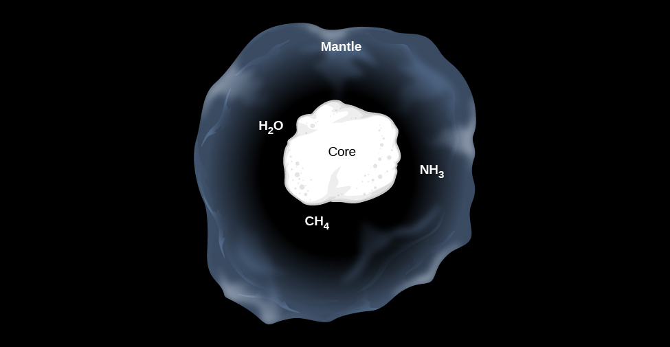 """Model of an Interstellar Dust Grain. At the center of this illustration the core of the dust grain is drawn as an irregular white blob and labeled """"Core"""". Surrounding the core is a semi-transparent region representing an icy layer and labeled """"Mantle"""". Within the mantle are labeled some typical constituent molecules, """"H2O"""", """"CH4"""" and """"NH3""""."""