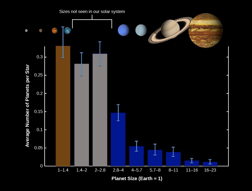 "A bar graph of Size Distribution of Planets for Stars Similar to the Sun. The vertical axis is labeled ""Average Number of Planets per Star"", from 0 to .3, and the horizontal axis is labeled ""Planet Size (Earth = 1)"" from 1 – 1.4 to 16 – 23. A bar above 1 – 1.4 Planet Size rises to approximately 0.35 on the vertical axis. A bar above 1.4 – 2 Planet Size rises to approximately 0.27 on the vertical axis. A bar above 2 – 2.8 Planet Size rises to approximately 0.31 on the vertical axis. A bar above 2.8 – 4 Planet Size rises to approximately 0.14 on the vertical axis. A bar above 4 – 5.7 Planet Size rises to approximately 0.055 on the vertical axis. A bar above 5.7 – 8 Planet Size rises to approximately 0.048 on the vertical axis. A bar above 8 – 11 Planet Size rises to approximately 0.04 on the vertical axis. A bar above 11 – 16 Planet Size rises to approximately 0.01 on the vertical axis. A bar above 16 – 23 Planet Size rises to approximately 0.009 on the vertical axis. At the top of the graph planets in our solar system are shown above their representative size as labeled on the x-axis. A gap between 1.4 – 2 and 2 – 2.8 is labeled ""Sizes not seen in our solar system""."