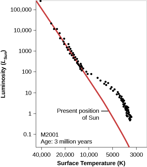 """Hypothetical H-R Diagram of a Young Cluster. In this plot titled """"M 2001 Age: 3 million years,"""" the vertical axis is labeled """"Luminosity (LSun),"""" and goes from 0.1 at the bottom to 100,000 at the top. The horizontal axis is labeled """"Surface Temperature (K)"""", and goes from 40,000 on the left to 3,000 on the right. The zero-age main sequence is drawn as a red diagonal line starting just above 100,000 LSun at the top of the graph down to about 4000 K at the bottom. The """"Present position of Sun"""" is indicated at 5500 K and 1 LSun. Over-plotted on the graph are black dots representing the individual stars in the cluster. About half of the dots lie neatly along the red line until about 10000 K and 100 LSun. At this point, the remainder of the dots lie above the red line, meaning these stars have yet to reach the main sequence."""