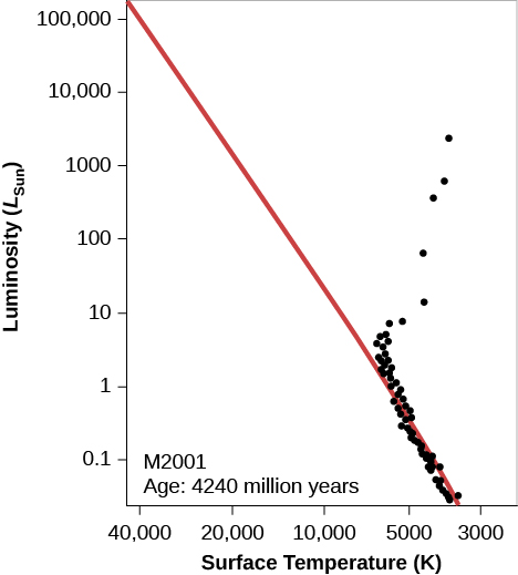 """Hypothetical H-R Diagram of an Older Cluster. In this plot titled """"M 2001 Age: 4240 million years,"""" the vertical axis is labeled """"Luminosity (LSun)"""" and goes from 0.1 at the bottom to 100,000 at the top. The horizontal axis is labeled """"Surface Temperature (K)"""" and goes from 40,000 on the left to 3000 on the right. The zero-age main sequence is drawn as a red diagonal line starting just above 100,000 LSun at the top of the graph down to about 4000 K at the bottom. Over-plotted on the graph are black dots representing the individual stars in the cluster. Several of the stars are plotted above and to the right of the main sequence and represent the stars that have begun to enter the giant phase of their evolution. Below about 6500 K and 5 LSun the remaining stars lie on the main sequence."""