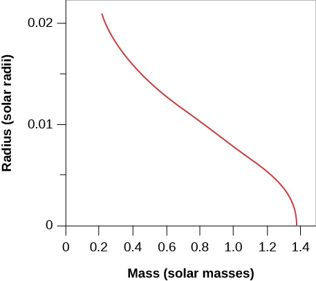 "Plot of Masses and Radii of White Dwarfs. In this plot the vertical axis is labeled ""Radius (solar radii)"", and goes from zero at bottom to 0.02 at top in increments of 0.005. The horizontal axis is labeled ""Mass (solar masses)"", and goes from zero at left to 1.4 at right, in increments of 0.2. The model data is plotted as a red curve beginning at upper left near M = 0.2 and R = 0.02 and ending at lower right near M = 1.4 and R = 0.0."