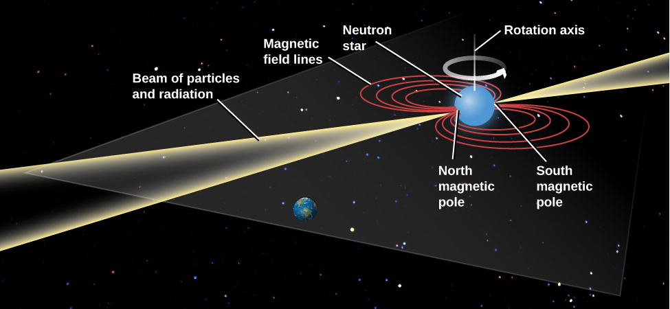 """Model of a Pulsar. In this illustration the Earth is drawn below center, in the path of an approaching """"Beam of particles and radiation"""". The pulsar, labeled """"Neutron star"""", is drawn at upper right as a blue sphere. Its rotation axis is drawn vertically upward, with a counter-clockwise arrow around it indicating the direction of rotation. The magnetic field lines are drawn in a plane perpendicular to the rotation axis as concentric red ellipses on either side of the star. The field lines intersect the surface of the star at the """"North magnetic pole"""", which faces Earth, and the """"South magnetic pole"""", which faces toward upper right. The beam of radiation is emitted from the poles of the magnetic field, and extend toward upper right and lower left."""