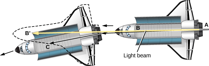 Curved Light Path. The Space Shuttle is drawn at right moving to the left (indicated with an arrow) with a ray of light drawn in yellow from point A at the rear toward point B near the front and continuing on toward the left to a point labeled B′. The point B′ is where the shuttle would be if it were moving in a straight line. Instead, the shuttle has moved downward to the left. The ray of light has moved with the shuttle, and strikes the front at point C, which is below B′.