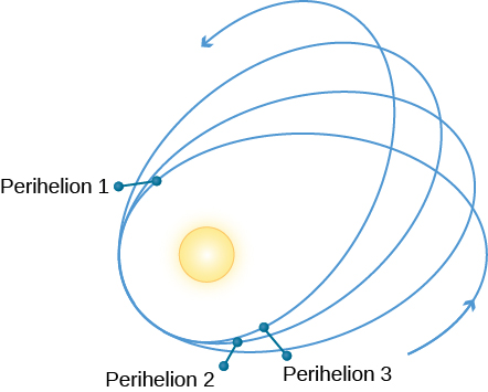 "Mercury's Wobble. The changing major axis of Mercury's orbit is illustrated with four orbit lines drawn in a spiral around the Sun. Each complete circle of the spiral is separated from the previous circle, and the change between is labeled ""Perihelion 1"", ""Perihelion 2"", and ""Perihelion 3""."