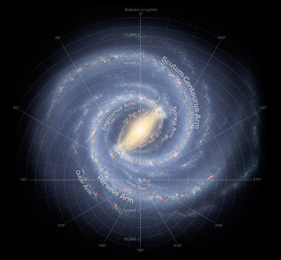 """Map of the The Milky Way Galaxy. Over-plotted on this data-based illustration of the Milky Way is a coordinate system centered on the Sun, which is located about half way from the center and the bottom of the image. It is a polar coordinate system, with zero degrees straight up from the Sun, 90O to the left, 180O straight down and 270O to the right. Distances are shown as circles of increasing radius centered on the Sun. Distances from 15,000 ly to 75,000 ly are indicated in increments of 5,000 ly. Moving outward from the Sun along the zero degree line are the """"Near 3kpc Arm"""", """"Far 3 kpc Arm"""" and the """"Sagittarius Arm"""". Moving outward from the Sun along the 330O line (to the right of zero) are the """"Norma Arm"""" and the """"Scutum-Centaurus Arm"""". Moving outward from the Sun along the 90O line are are the: """"Orion Spur"""", """"Perseus Arm"""" and the """"Outer Arm""""."""