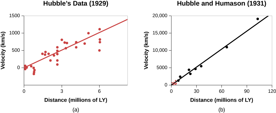 """Hubble's Law. The plot in panel (a), at left, is labeled """"Hubble's Data (1929)"""" and has the vertical axis labeled """"Velocity (km/s)"""", running from -500 at bottom to 1500 at top in increments of 500 km/s. The horizontal axis is labeled """"Distance (millions of LY)"""", and runs from zero at left to 6 at right in increments of 3 million light years. The data is plotted as red dots, with the mean drawn as a red line beginning at 0 LY, 0 km/s at lower left to 6 MLY, 1000 km/s at upper right. The plot in panel (b), at right, is labeled """"Hubble and Humason (1931)"""" and has the vertical axis labeled """"Velocity (km/s)"""", running from zero at bottom to 20,000 at top in increments of 5,000 km/s. The horizontal axis is labeled """"Distance (millions of LY)"""", and runs from zero at left to 120 at right in increments of 30 million LY. The data is plotted as black dots, with the mean drawn as a black line beginning at 0 LY, 0 km/s at lower left to 100 MLY, 19,000 km/s at upper right. The data from panel (a) are plotted in red at lower left."""