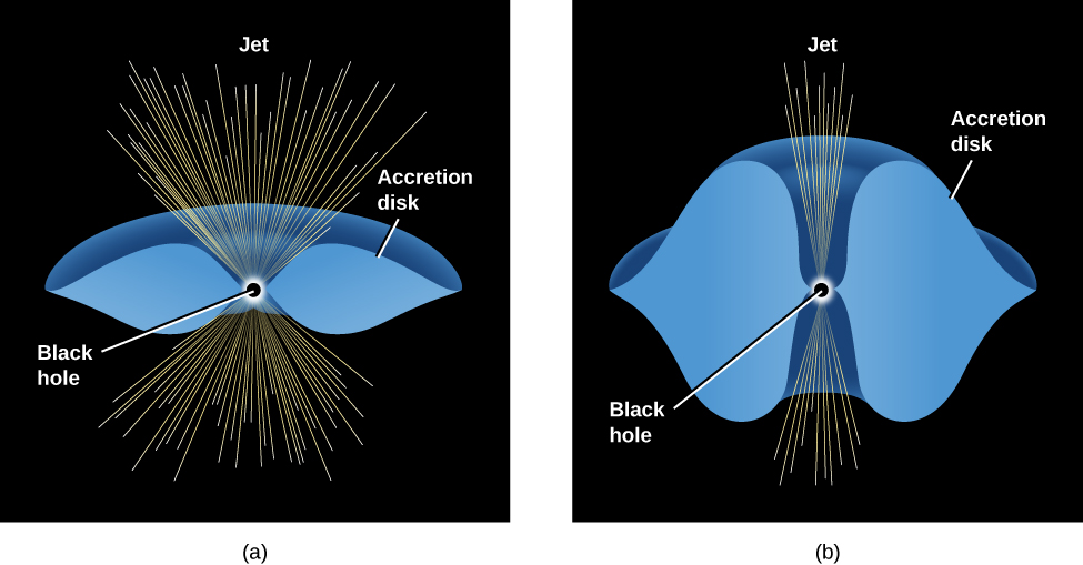 """Models of Accretion Disks. In panel a, at left, a black dot labeled """"Black hole"""" is at center, with a thin torus labeled """"Accretion disk"""" drawn in blue, horizontally surrounding the black hole. Yellow lines are drawn outward from the black hole labeled """"Jet"""". Since the disk is thin, the yellow lines are spread out above and below the black hole in a wide fan shape. In panel b, at right, the blue accretion disk surrounding the black hole is much thicker. The yellow lines of the jet are more confined and unable to spread out, resulting in a narrow, more collimated jet."""