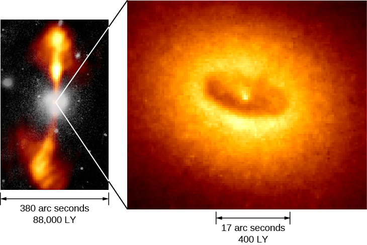 """Jets and Disk in NGC 4261. The panel at left shows a composite image of NGC 4261, with the galaxy itself at center in white (visible light) and the long jets above and below in orange (radio). The scale at bottom spanning the width of the image reads: """"380 arc seconds 88,000 LY"""". The panel at right shows an HST image of the center of the galaxy, showing a dark ring of material surrounding the nucleus. The scale at bottom indicating the width of the dark ring reads: """"17 arc seconds 400 LY""""."""