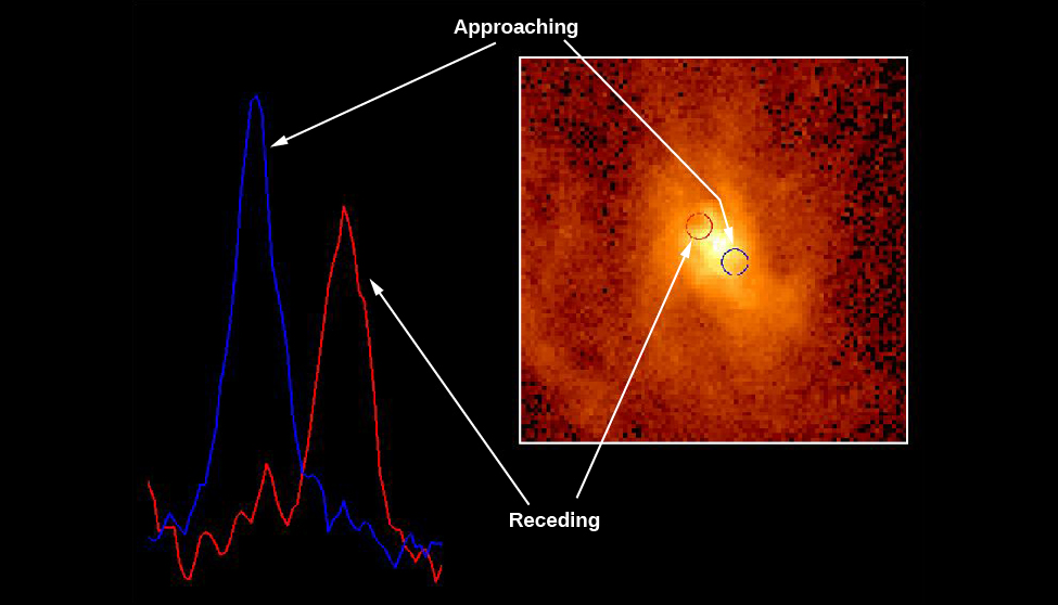 """Spectroscopic Evidence for a Black Hole at the Center of M87. The background of this image shows a spectral line as observed by HST taken on opposite sides of the nucleus of M87. The blue spectral line at left is from material moving towards us, while the red spectral line at right is from material moving away from us. Inset at right is an HST image of the core of M87, with a blue circle at lower right and a red circle at upper left indicating the positions where the spectra at left were obtained. The label at the top of the image reads """"Approaching"""", with white arrows pointing to the blue spectrum at left and the blue circle in the image of the nucleus. The label at the bottom of the image reads """"Receding"""", with white arrows pointing to the red spectrum at left and the red circle in the image of the nucleus."""