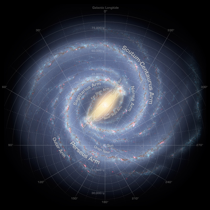 """Map of the Milky Way Galaxy. Over-plotted on this data-based illustration of the Milky Way is a coordinate system centered on the Sun, which is located about half way from the center and the bottom of the image. It is a polar coordinate system, with zero degrees straight up from the Sun, 90O to the left, 180O straight down and 270O to the right. Distances are shown as circles of increasing radius centered on the Sun. Distances from 15,000 ly to 75,000 ly are indicated in increments of 5,000 ly. Moving outward from the Sun along the zero degree line are the """"Near 3kpc Arm"""", """"Far 3 kpc Arm"""" and the """"Sagittarius Arm"""". Moving outward from the Sun along the 330O line (to the right of zero) are the """"Norma Arm"""" and the """"Scutum-Centaurus Arm"""". Moving outward from the Sun along the 90O line are are the: """"Orion Spur"""", """"Perseus Arm"""" and the """"Outer Arm""""."""