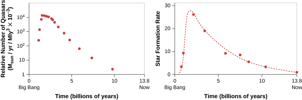 """Relative Number of Quasars and Rate at Which Stars Formed as a Function of the Age of the Universe. In the plot at left, the vertical axis is labeled: """"Relative Number of Quasars (MSun/yr/Mly3 x 10-3)"""", ranging from 1 at bottom to 104 at top, in increments of 10n+1. The horizontal axis is labeled: """"Time (billions of years)"""", ranging from zero (""""Big Bang"""") at left to 13.8 (""""Now"""") at right. Data is plotted as red dots. The plot begins at 102 at T ~ 1 billion years, rises to 104 at about 2 billion years and trails off to about 5 at 10 billion years. In the plot at right, the vertical axis is labeled: """"Star Formation Rate"""", ranging from zero at bottom to 30 at top, in increments of 10. The horizontal axis is labeled: """"Time (billions of years)"""", ranging from zero (""""Big Bang"""") at left to 13.8 (""""Now"""") at right. Data is plotted as red dots, with a red dashed line fitting the data points. The curve is similar to the plot at left, the curve peaks near 28 at about 2 billion years."""