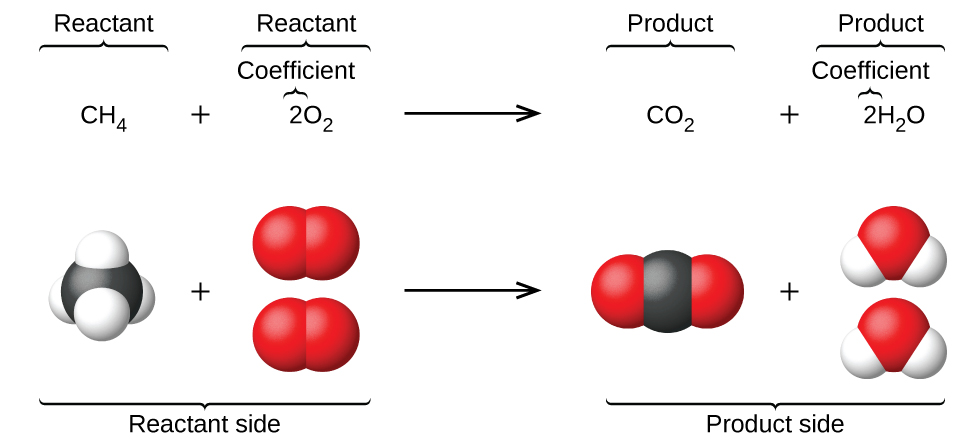 6.1 Writing And Balancing Chemical Equations – CHEM 1114 – Introduction To  Chemistry