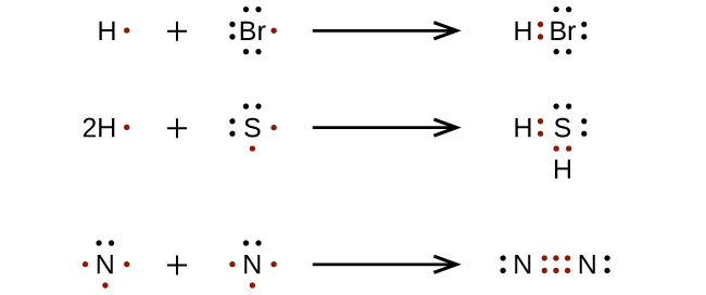 Three reactions are shown with Lewis dot diagrams. The first shows a hydrogen with one red dot, a plus sign and a bromine with seven dots, one of which is red, connected by a right-facing arrow to a hydrogen and bromine with a pair of red dots in between them. There are also three lone pairs on the bromine. The second reaction shows a hydrogen with a coefficient of two and one red dot, a plus sign, and a sulfur atom with six dots, two of which are red, connected by a right facing arrow to two hydrogen atoms and one sulfur atom. There are two red dots in between the two hydrogen atoms and the sulfur atom. Both pairs of these dots are red. The sulfur atom also has two lone pairs of dots. The third reaction shows two nitrogen atoms each with five dots, three of which are red, separated by a plus sign, and connected by a right-facing arrow to two nitrogen atoms with six red electron dots in between one another. Each nitrogen atom also has one lone pair of electrons.