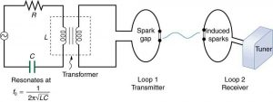 The circuit diagram shows a simple circuit containing an alternating voltage source, a resistor R, capacitor C and a transformer, which provides the impedance. The transformer is shown to consist of two coils separated by a core. In parallel with the transformer is connected a wire loop labeled as Loop one Transmitter with a small gap that creates sparks across the gap. The sparks create electromagnetic waves, which are transmitted through the air to a similar loop next to it labeled as Loop two Receiver. These waves induce sparks in Loop two, and are detected by the tuner shown as a rectangular box connected to it.
