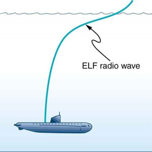 The picture of a submarine under water is shown. The submarine is shown to receive extremely low frequency signals shown as a curvy line from the ocean surface to the submarine in the ocean depth.
