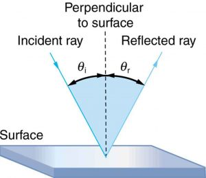 A light ray is incident on a smooth surface and is falling obliquely, making an angle theta i relative to a perpendicular line drawn to the surface at the point where the incident ray strikes. The light ray gets reflected making an angle theta r with the same perpendicular drawn to the surface.
