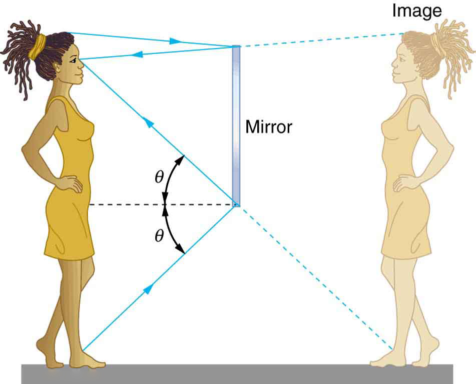 25 2 The Law Of Reflection College Physics Openstax