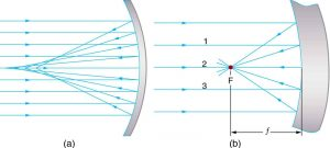 Figure (a) shows a large concave spherical mirror. A beam of parallel rays is incident on the mirror; after reflection it converges at F. Figure (b) shows a concave mirror that is small when compared to its radius of curvature. A beam of parallel rays is incident on the mirror; after reflection it converges at F on the same side. The middle rays of the parallel beam are 1,2, and 3. The distance of F on ray 2 from the center of the mirror is its focal length small f.