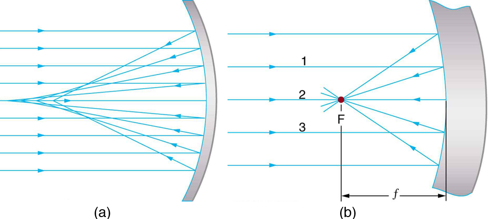 257 image formation by mirrors college physics openstax figure a shows a large concave spherical mirror a beam of parallel rays ccuart Gallery