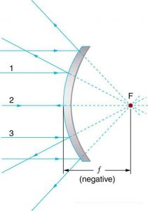 A convex spherical mirror. A beam of parallel rays incident on the mirror, after reflection, appear to come from F on ray 2 behind the mirror. Here the distance of
