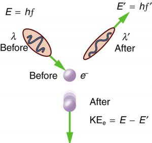 Collision of an electron with a photon of energy E equal to h f is shown. The electron is represented as a spherical ball and the photon as an ellipse enclosing a wave. After collision the energy of the photon becomes E prime equal to h f prime and the final energy of an electron K E sub e is equal to E minus E prime. The direction of electron and photon before and after collision is represented by arrows.