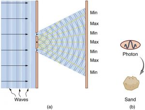 Part a shows interaction of light rays emerging from two slits as semicircles overlapping one another. The direction of light waves is shown using arrows. The interacting waves spread out and end on a screen where points of maximum and minimum are marked. In part b, a photon is depicted as an ellipse enclosing a wave and a sand particle is shown enlarged. An arrow is drawn between the two from the photon to the sand particle.