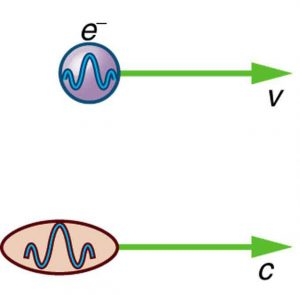 Part a shows a moving electron represented as a small spherical ball enclosing a wave. An arrow shows the direction of the moving electron. The speed of electron is v. Part b shows a moving photon as a small ellipse enclosing a wave. An arrow shows the direction of the moving photon. The speed of photon is c.