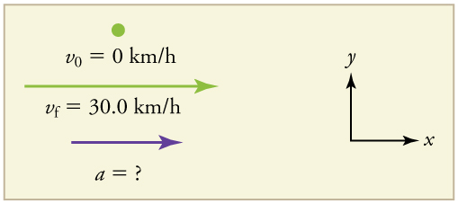 A point represents the initial velocity of 0 kilometers per second. Below the point is a velocity vector arrow pointing to the right, representing the final velocity of thirty point zero kilometers per hour. Below the velocity vector is an acceleration vector arrow labeled a equals question mark.