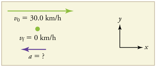 A velocity vector arrow pointing toward the right with initial velocity of thirty point zero kilometers per hour and final velocity of 0. An acceleration vector arrow pointing toward the left, labeled a equals question mark.