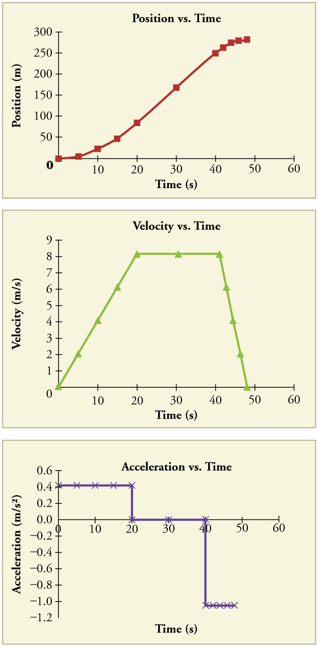 Three graphs. The first is a line graph of position in meters versus time in seconds. The line begins at the origin and has a concave up shape from time equals zero to time equals twenty seconds. It is straight with a positive slope from twenty seconds to forty seconds. It is then convex up from forty to fifty seconds. The second graph is a line graph of velocity in meters per second versus time in seconds. The line is straight with a positive slope beginning at the origin from 0 to twenty seconds. It is flat from twenty to forty seconds. From forty to fifty seconds the line is straight with a negative slope back down to a velocity of 0. The third graph is a line graph of acceleration in meters per second per second versus time in seconds. The line is flat with a positive constant acceleration from zero to twenty seconds. The line then drops to an acceleration of 0 from twenty to forty seconds. The line drops again to a negative acceleration from forty to fifty seconds.