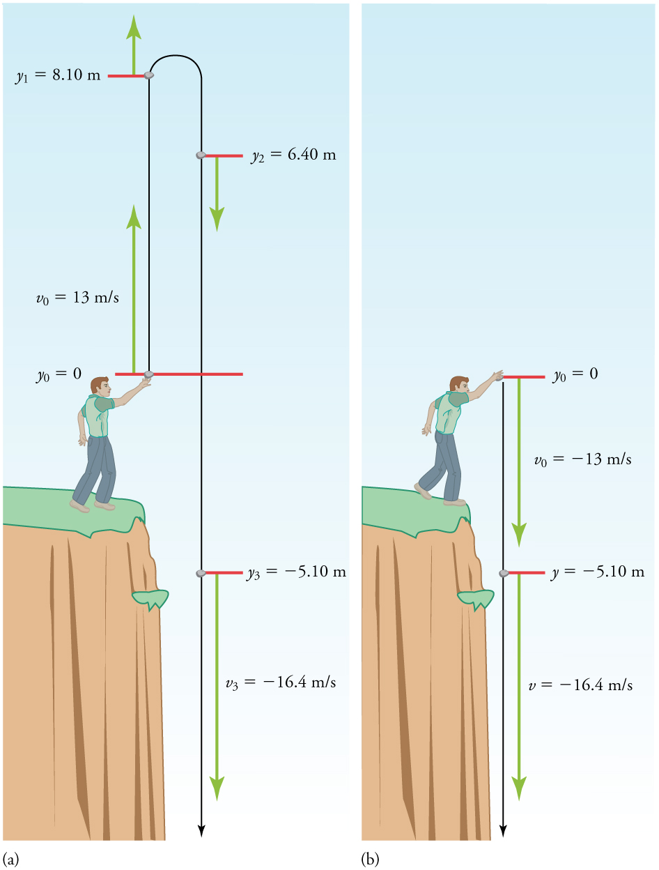 Two figures are shown. At left, a man standing on the edge of a cliff throws a rock straight up with an initial speed of thirteen meters per second. At right, the man throws the rock straight down with a speed of thirteen meters per second. In both figures, a line indicates the rock's trajectory. When the rock is thrown straight up, it has a speed of minus sixteen point four meters per second at minus five point one zero meters below the point where the man released the rock. When the rock is thrown straight down, the velocity is the same at this position.