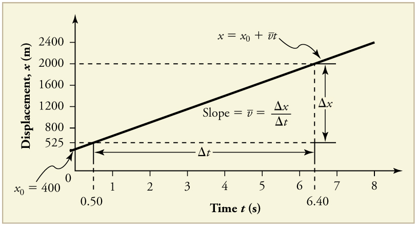 Line graph of jet car displacement in meters versus time in seconds. The line is straight with a positive slope. The y intercept is four hundred meters. The total change in time is eight point zero seconds. The initial position is four hundred meters. The final position is two thousand meters.