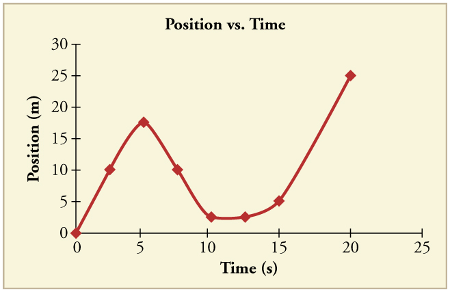 Line graph of position over time. Line begins sloping upward, then kinks back down, then kinks back upward again.