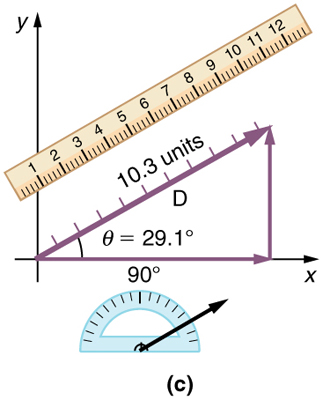In part c, a vector D of magnitude ten point three is drawn from the tail of the horizontal vector at an angle theta is equal to twenty nine point one degrees from the positive direction of the x axis. The head of the vector D meets the head of the vertical vector. A scale is shown parallel to the vector D to measure its length. Also a protractor is shown to measure the inclination of the vector D.