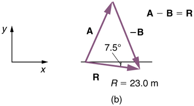 Vectors A and negative B are connected in head to tail method. Vector A is inclined with horizontal with positive slope and vector negative B with a negative slope. The resultant of these two vectors is shown as a vector R from tail of A to the head of negative B. The length of the resultant is twenty three point zero meters and has a negative slope of seven point five degrees.