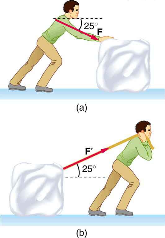 (a) A block of ice is being pushed by a contestant in a winter sporting event across a frozen lake at an angle of twenty five degrees. (b) A block of ice is being pulled by a contestant in a winter sporting event across a frozen lake at an angle of twenty five degrees.
