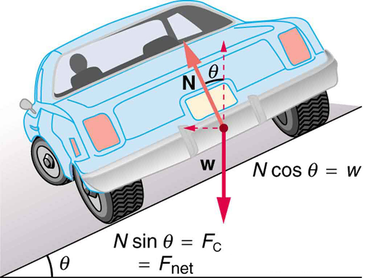 In this figure, a car from the backside is shown, turning to the left, on a slope angling downward to the left. A point in the middle of the back of the car is shown which shows one downward vector depicting weight, w, and an upward arrow depicting force N, which is a linear line along the car and is at an angle theta with the straight up arrow. The slope is at an angle theta with the horizontal surface below the slope. The force values, N multipliy sine theta equals to centripetal force, the net force on the car and N cosine theta equal to w are given below the car.