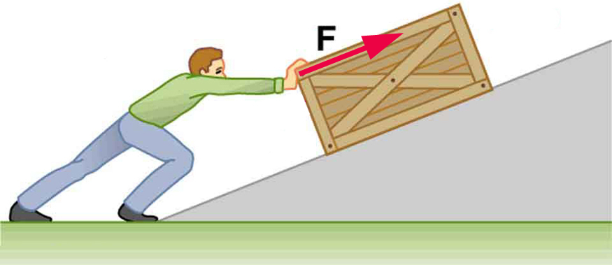 A person is pushing a heavy crate up a ramp. The force vector F applied by the person is acting parallel to the ramp.