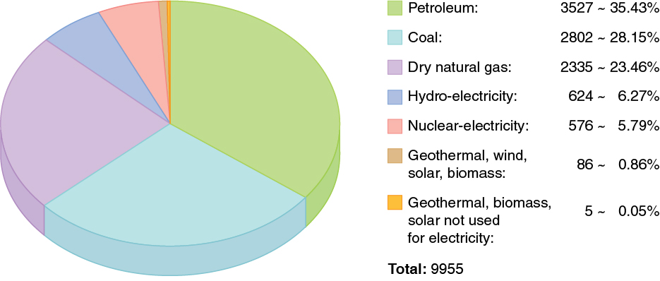 A pie chart of the world's energy consumption by source is shown. Thirty-five point four three percent is petroleum, twenty-eight point one five percent is coal, twenty-three point four six percent is dry natural gas, six point two seven percent is hydro-electricity, five point seven nine percent is nuclear electricity, point eight six percent is geothermal, wind, solar, biomass, and point zero five percent is geothermal, biomass, or solar energy not used for electricity.