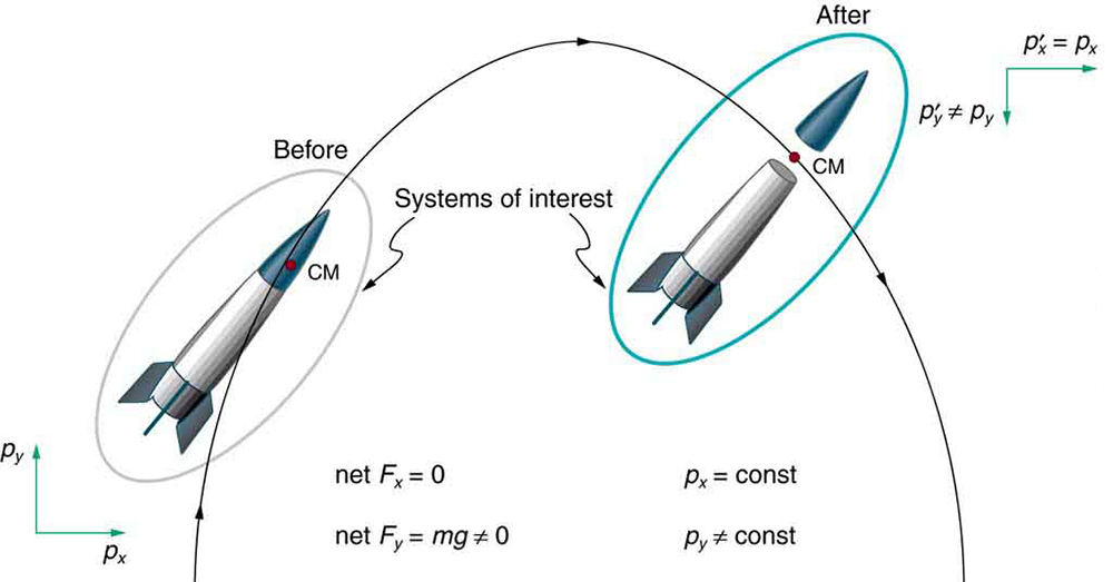 A space probe is projected upward. It takes a parabolic path. No horizontal net force acts on. The horizontal component of momentum remains conserved. The vertical net force is not zero and the vertical component of momentum is not a constant. When the space probe separates, the horizontal net force remains zero as the force causing separation is internal to the system. The vertical net force is not zero and the vertical component of momentum is also not a constant after separation. The centre of mass however continues in the same parabolic path.