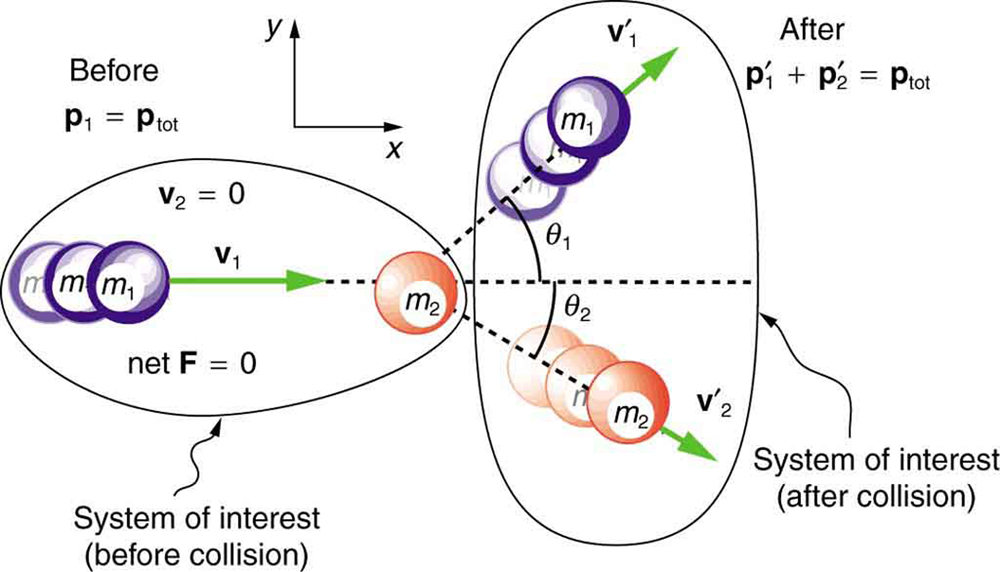 A purple ball of mass m1 moves with velocity V 1 toward the right side along the X direction. The orange ball of mass m 2 is initially at rest. The total momentum is the momentum possessed by purple ball only. After collision purple ball moves with velocity v 1prime in the positive X Y plane making an angle theta 1 with the x axis and the orange ball moves in the X Y plane below the x axis making an angle theta 2 with the x axis. The total momentum would be the sum of the momentum of purple ball p1 prime and the orange ball p 2 prime. In two-dimensional collision too the momentum before and after collision remains the same.