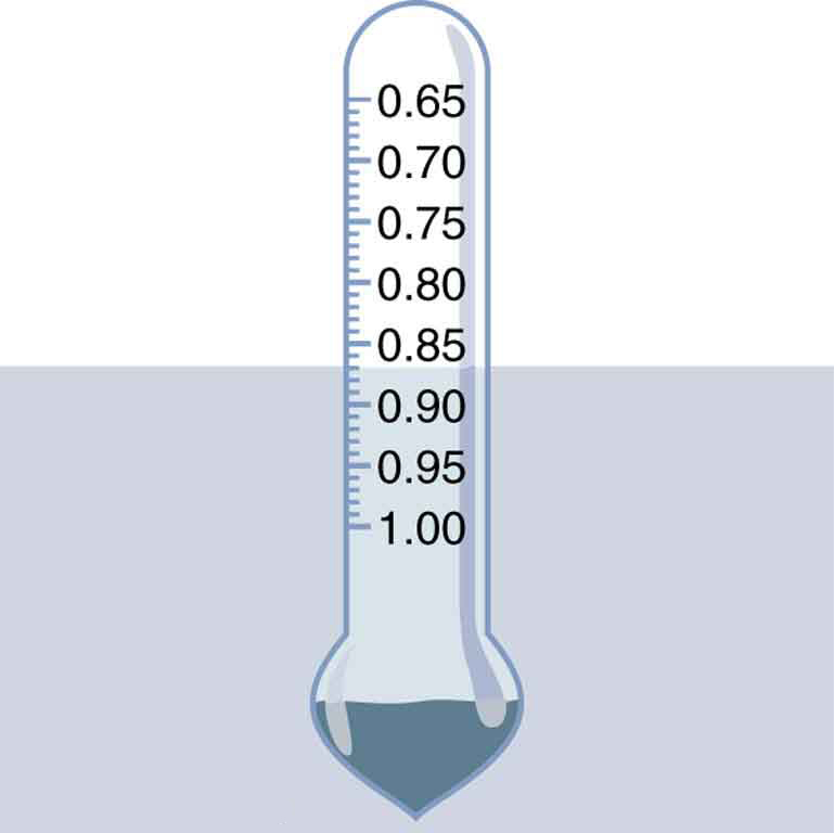 A hydrometer has lead at the bottom and air on top. It floats on the fluid and specific gravity can be directly read from it.