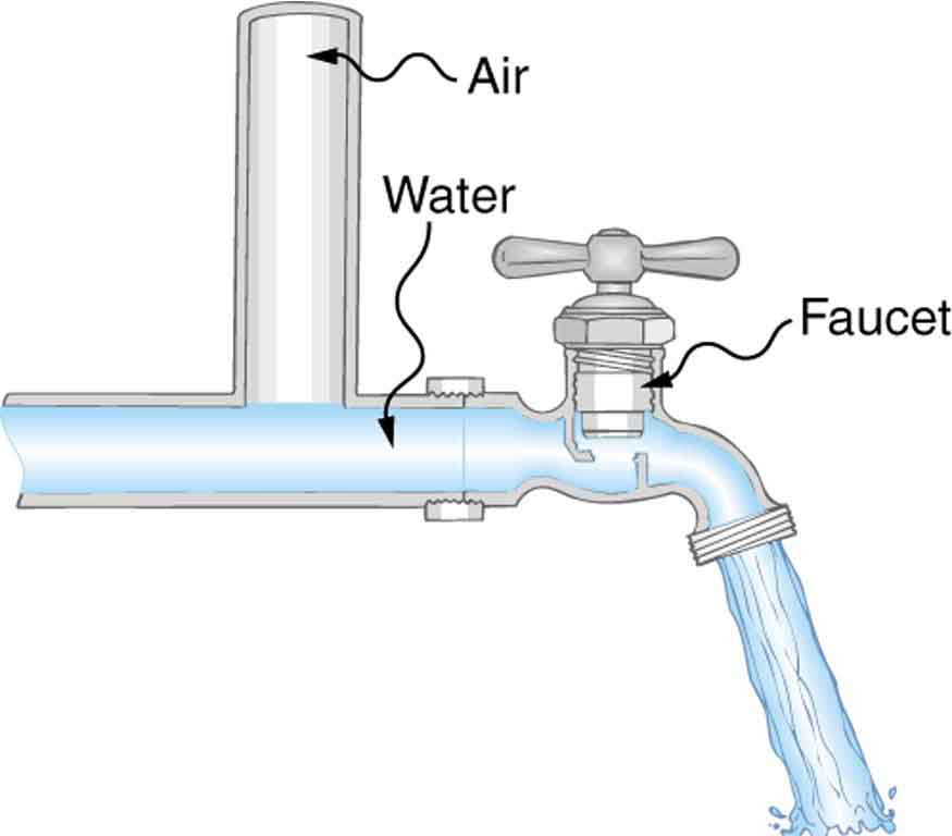The picture shows water gushing out of a water tap. The faucet in the tap is marked. A pipe connected vertically filled with air is shown at an opening on the water pipe before the tap.
