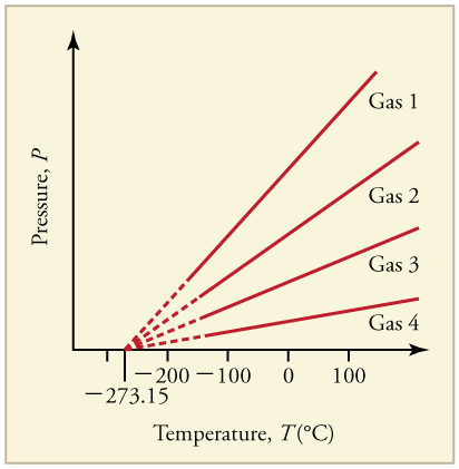 Line graph of pressure versus temperature of five gases. Each graph is linear with a positive slope. Each line extrapolates to a pressure of zero at a temperature of negative two hundred seventy three point one five degrees Celsius.
