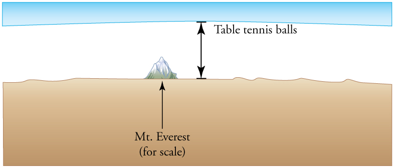 The illustration shows relatively flat land with a solitary mountain, labeled Mt. Everest, and blue sky above. A double-headed vertical arrow stretches between the land and a point in the sky that is well above the peak of the mountain. The arrow, labeled table tennis balls, serves to indicate that a column of one mole of table tennis balls would reach a point in the sky that is much higher than the peak of Mt. Everest.