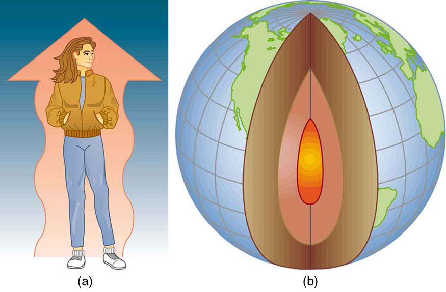 In figure a, a girl is standing with her hands inside her warm jacket. Behind the girl's body appears a big wavy upward orange colored arrow. In figure b, the globe of Earth is shown. The Earth's molten interior is visible through a cross-section in the front of the globe.